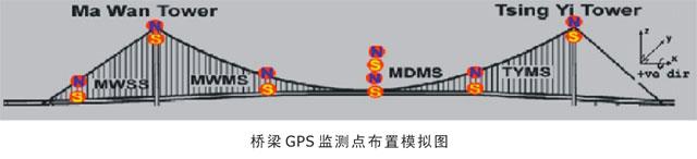南方桥梁结构健康监测系统