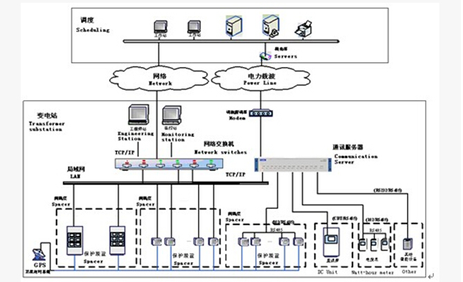 GT8100变电站综合自动化系统是对变电站的运行情况进行监视、测量、控制和调节的一种综合性的自动化系统,通过变电站综合自动化系统内各设备间相互的信息交换,数据共享,完成变电站运行监视和控制任务。GT8000变电站综合自动化系统采用分层分布式结构,可分为站级控制层、网络层和间隔级控制层,网络层按电以太网或光纤以太网配置,间隔级控制层将采集和处理后的数据信号传输到站级控制层,各间隔级单元相互独立,不相互影响,站级网络采用基于TCI/IP的自适应100M以太网结构。 通讯系统具有以太网、串口通讯能力,监控系统与